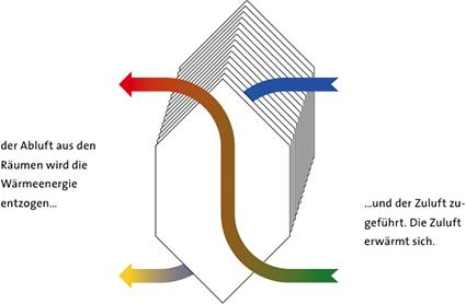 Zentralgerät