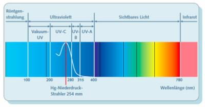UV Grundlagen